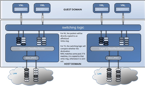 14  DPDK Xen Based Packet-Switching Solution — DPDK documentation