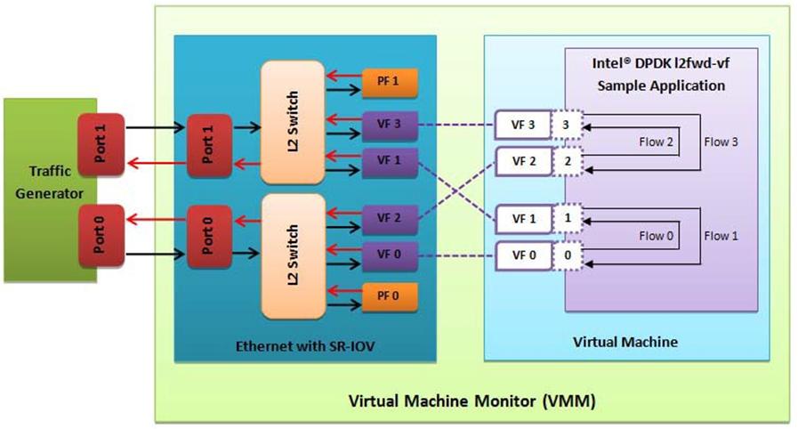 9  I40E/IXGBE/IGB Virtual Function Driver — DPDK documentation