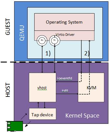 31  Vhost Sample Application — Data Plane Development Kit