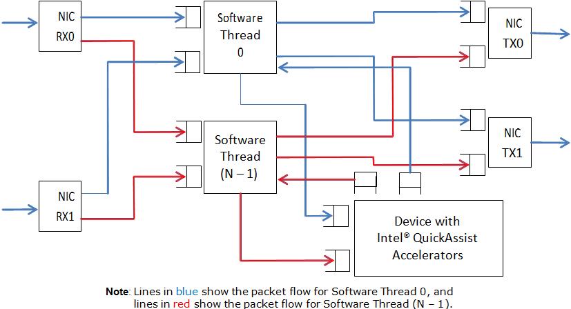 26  Intel U00ae Quickassist Technology Sample Application