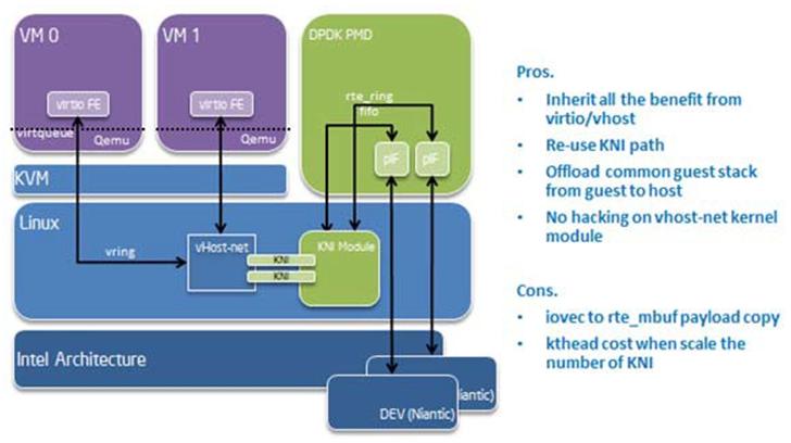 18  Kernel NIC Interface — DPDK 2 1 0 documentation